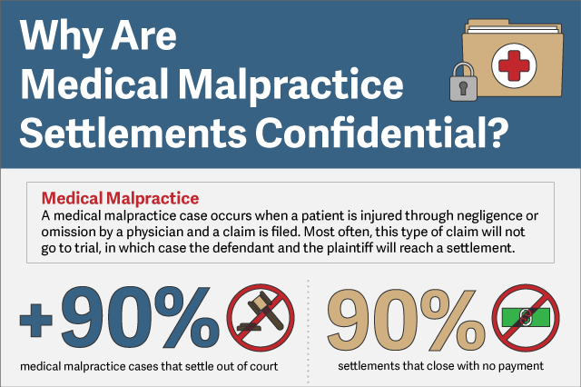 Oregon Medical Malpractice Laws Confidentiality
